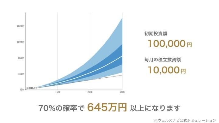 ウェルスナビ 10万円シミュレーション