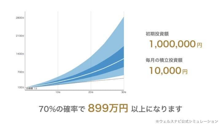 ウェルスナビ100万円シミュレーション